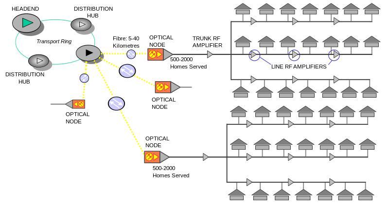 hệ thống truyền hình cáp sông thu